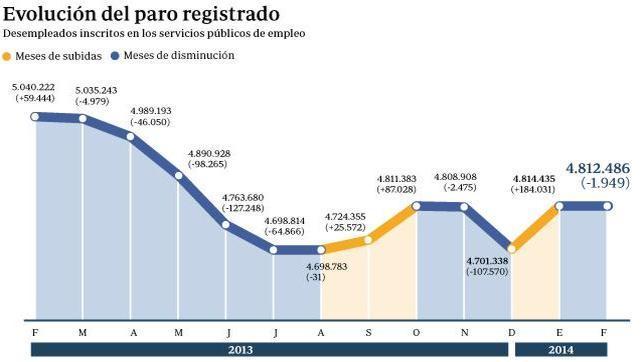 El paro baja en 1.949 personas, la primera reducción en un mes de febrero desde 2007