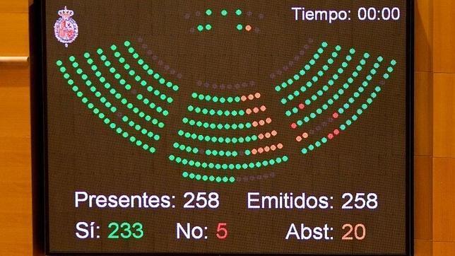 El Senado aprueba la ley de abdicación del Rey con un 90% de apoyo