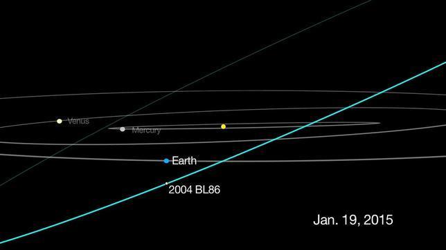Diagrama de la órbita del asteroide 2004 BL86