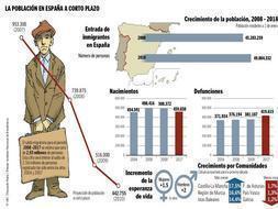 La crisis deja en la mitad el número de inmigrantes que vienen a España