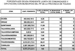 El PP asegura que la Junta debe 9 millones a ayuntamientos «populares»