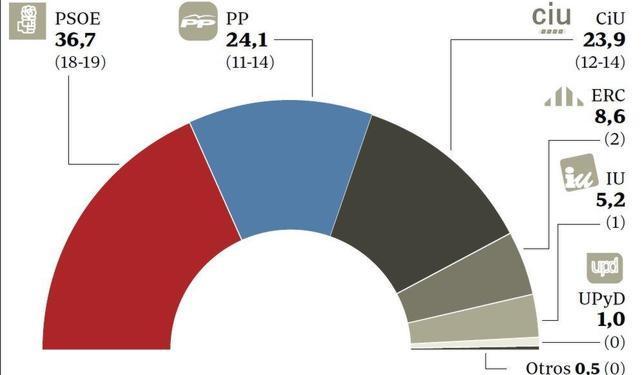 El PP será la segunda fuerza en Cataluña, donde crecerá CiU y se hunde el PSC