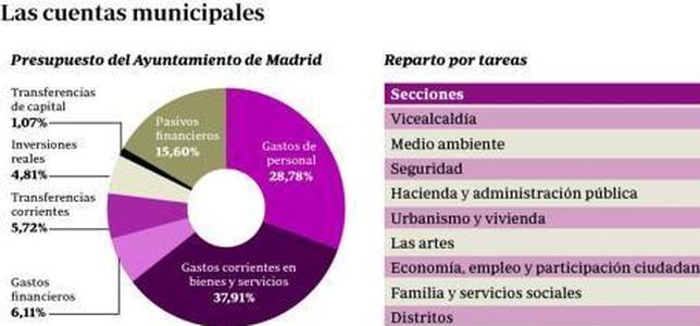 Madrid venderá la sede de Urbanismo para cuadrar su presupuesto