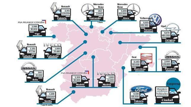 La industria del automóvil pisa el acelerador del crecimiento en España