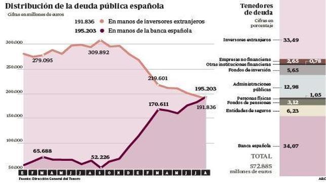 La banca española vuelve a ser el primer inversor en deuda del país