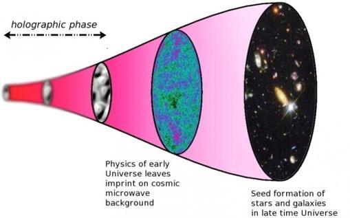 Esquema de la evolución de un Universo holográfico. El tiempo corre de izquierda a derecha. A la izquierda, el Universo está en fase holográfica, y la imagen está distorsionada porque el tiempo y el espacio no están bien definidos. Al final, en la elipse negra, el Universo está en fase geométrica, que puede ser perfectamente descrita por las ecuaciones de Einstein. La radiación cósmica de microondas, en el centro, fue emitida unos 375.000 años después del Big Bang. Los patrones que muestra contienen información sobre el Universo temprano y sobre la aparición de las primeras estructuras (estrellas y galaxias) en el Universo posterior (a la derecha)