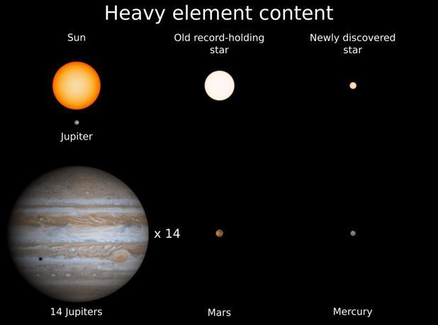 La estrella tiene el 14% del tamaño del Sol y tantos elementos pesados como Mercurio