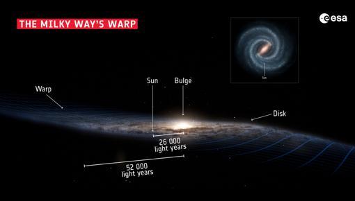 La estructura de nuestra galaxia, la Vía Láctea
