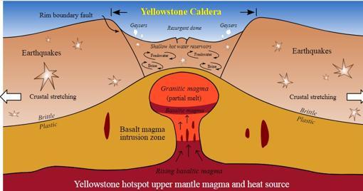 Esquema de la caldera de Yellowstone