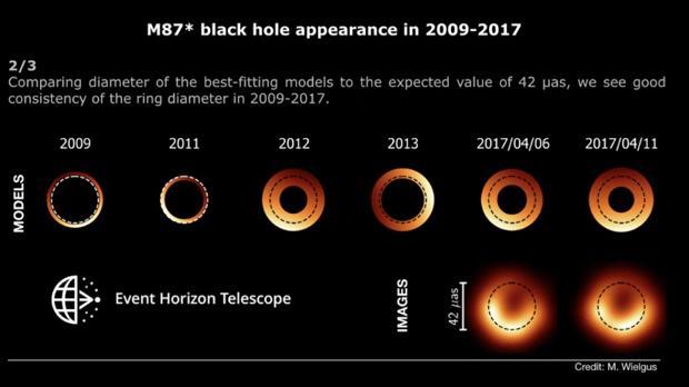 La sombra de M87* se tambalea, y eso sorprende a los científicos