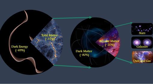 El gráfico muestra la distribución de materia en el Universo hallada por los científicos