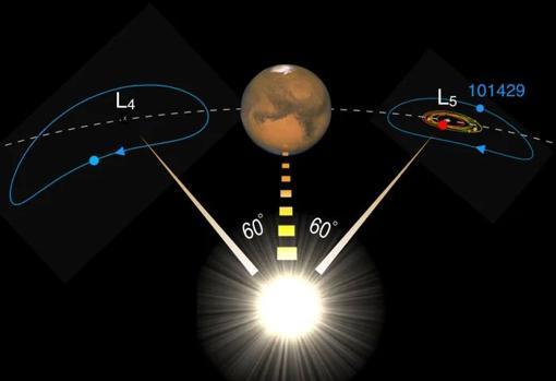 Esquema en el que se pueden ver las regiones en las que Marte «captura» a sus troyanos, 60 grados por delante y por detrás con respecto al Sol (regiones L4 y L5). En rojo y amarillo, las zonas donde se asientan los troyanos de la familia Eureka. En azul, la zona donde órbita 101429, el nuevo y extraño troyano descubierto