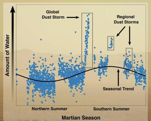 El gráfico muestra cómo varía la cantidad de agua en la atmósfera de Marte según las estaciones. En primavera y verano, la época de las grandes tormentas de arena, cantidad de agua aumenta de forma espectacular