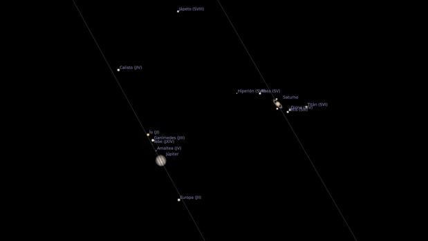 Representación de Júpiter y Saturno con sus respectivas órbitas