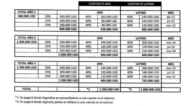 Tabla de cobros de la ONG de los que 1,8 millones de dólares se recibirán en «una cuenta en el exterior»