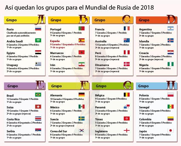 Calendario Mundial Rusia 2018.Mundial De Rusia 2018 Asi Quedan Los Grupos