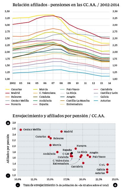 Relación afiliados-pensiones en las comunidades/2002-2014
