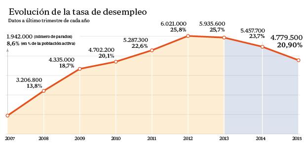 Evolución de la tasa de desempleo