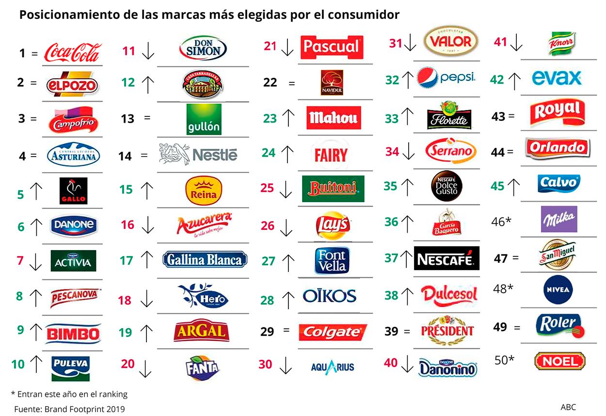 Posicionamiento de las marcas más elegidas por el consumidor