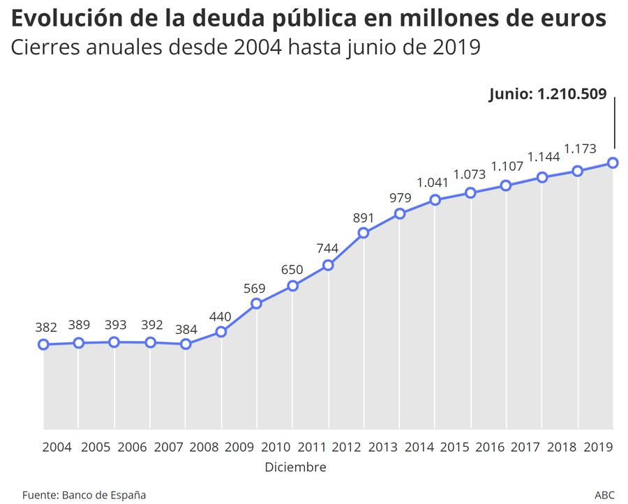 La deuda del Estado se ha incrementado a nivel mensual en 14.059 millones de euros, hasta los 1,065 billones de euros