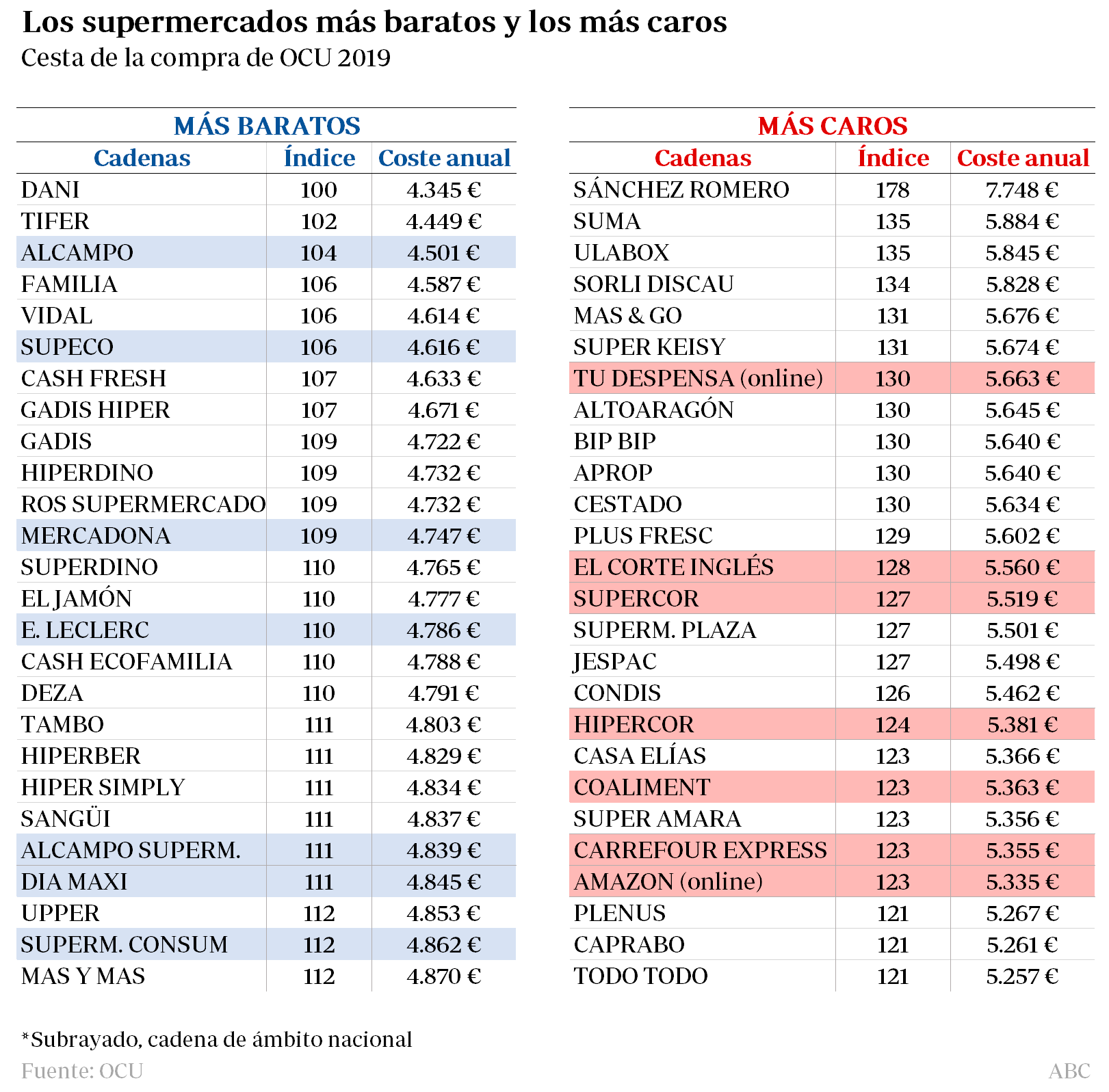 Los supermercados más baratos y los más caros, según la OCU