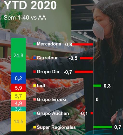Supermarkets sales quota