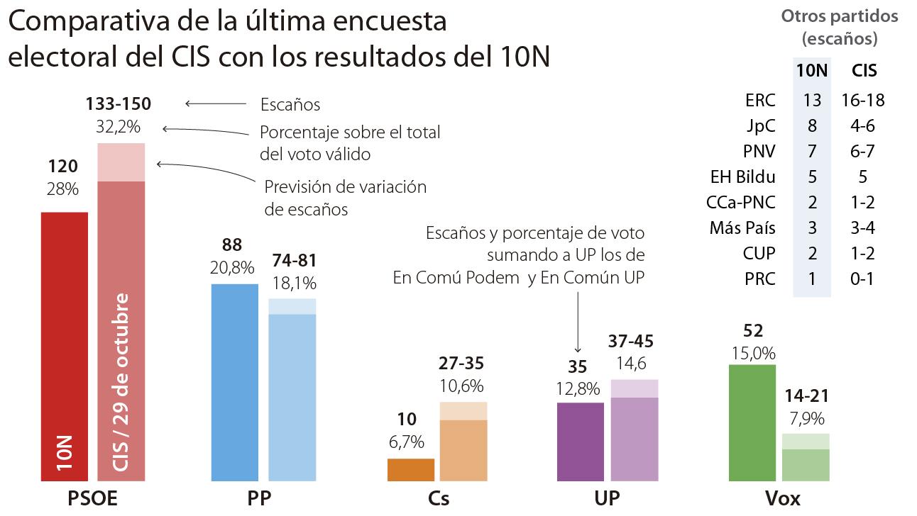 Tezanos no dimitirá pese a fallar en la encuesta de las elecciones: «El CIS no es una casa de adivinanzas»
