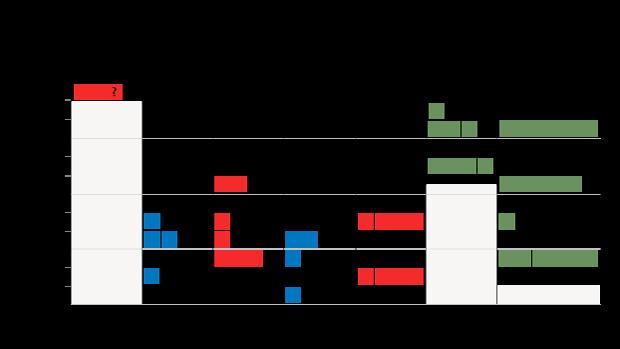 Cambios de ministros en los primeros años de cada Gobierno