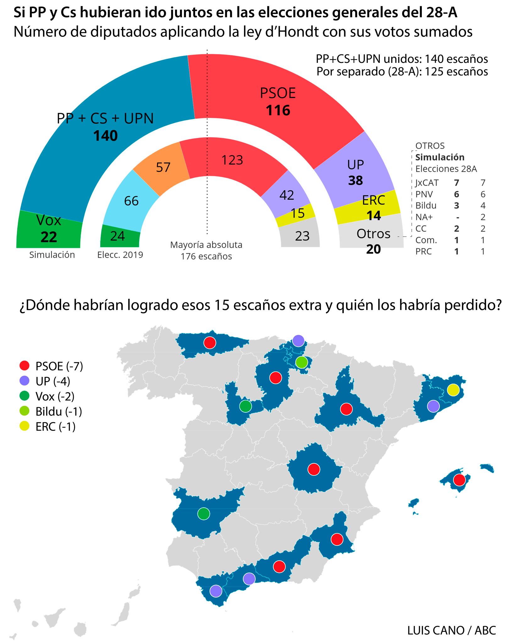Alianza PP y Ciudadanos el 28-A