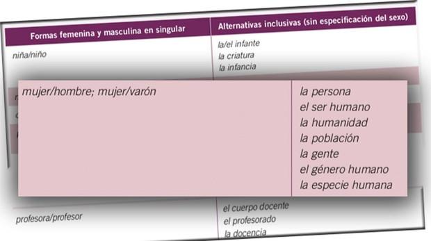 Algunas de las recomendaciones lingüísticas «no sexistas» incluidas en el manual del Gobierno aragonés