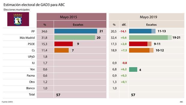 Estimación electoral de GAD3 para ABC. Elecciones municipales