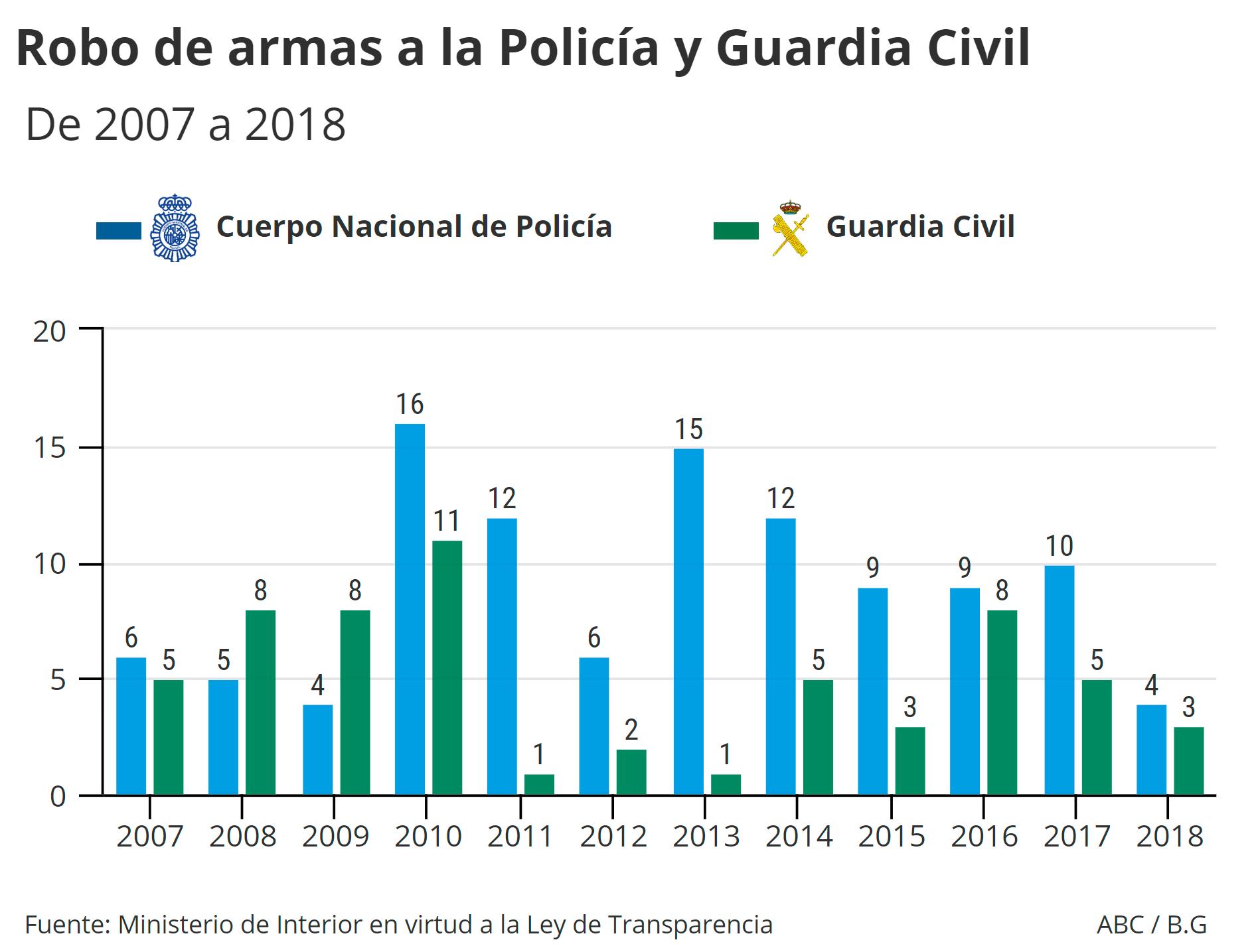 2010 fue el año en el que robaron más armas a las Fuerzas y Cuerpos de Seguridad del Estado, con un total de 27. Ese mismo año fue cuando sustrajeron más dotaciones a los integrantes del Cuerpo Nacional de Policía (16) y a los de la Guardia Civil (11)