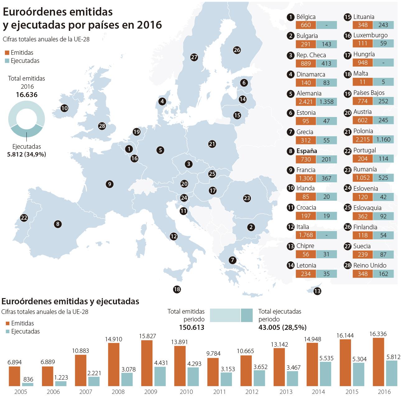 Último informe de la Comisión Europea sobre la euroorden