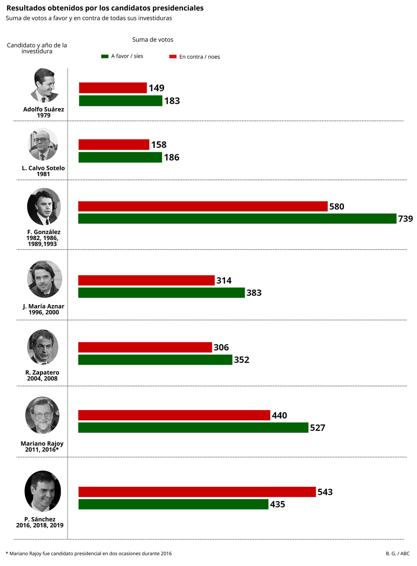La suma de votos a favor y en contra que han obtenido los candidatos presidenciales en todas sus investiduras