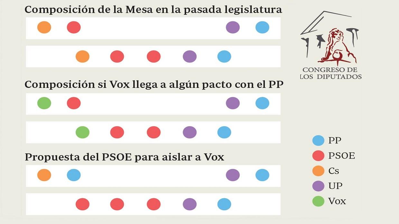 El PSOE quiere dejar a Vox sin sitio en la Mesa del Congreso