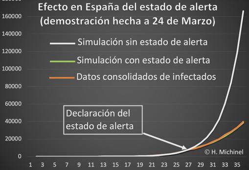 Captura de pantalla de la gráfica del efecto de quedarse en casa