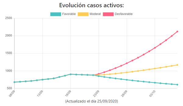 Proyección de la evolución de los casos activos de coronavirus en la provincia de Castellón