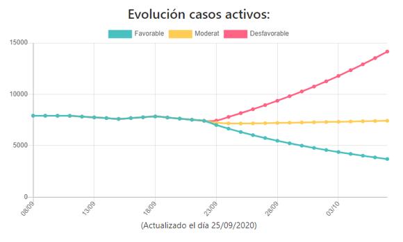 Proyección de la evolución de casos activos de coronavirus en la Comunidad Valenciana