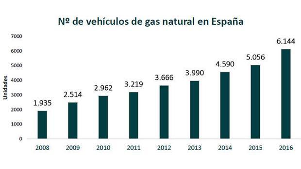 La evolución en el uso del gas natural es imparable