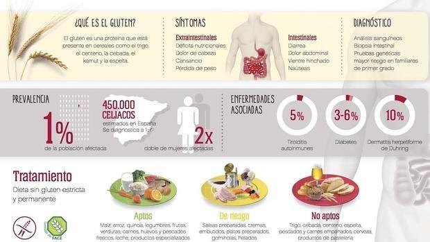 ¿Qué es la enfermedad celiaca?