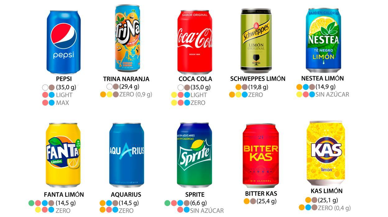 Resultado de imagen de Cuánto azúcar y edulcorantes hay en cada refresco de Coca Cola, Pepsi, Fanta, Trina, Aquarius...