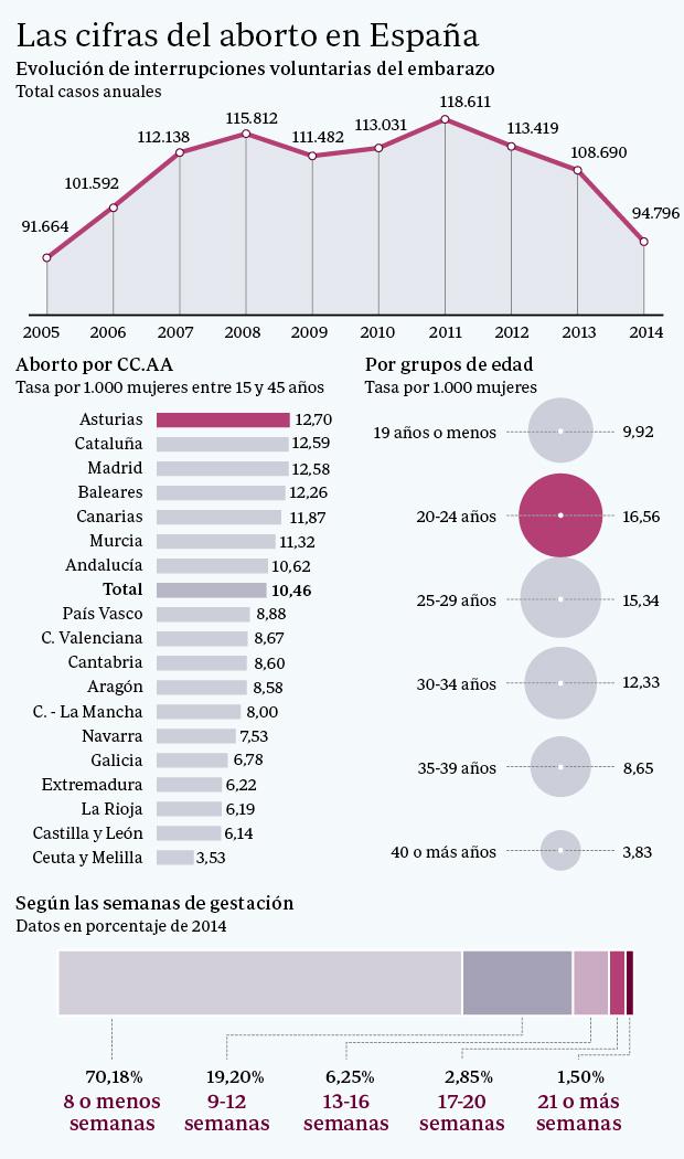 En nuestro país se producen 10,46 abortos por cada mil mujeres