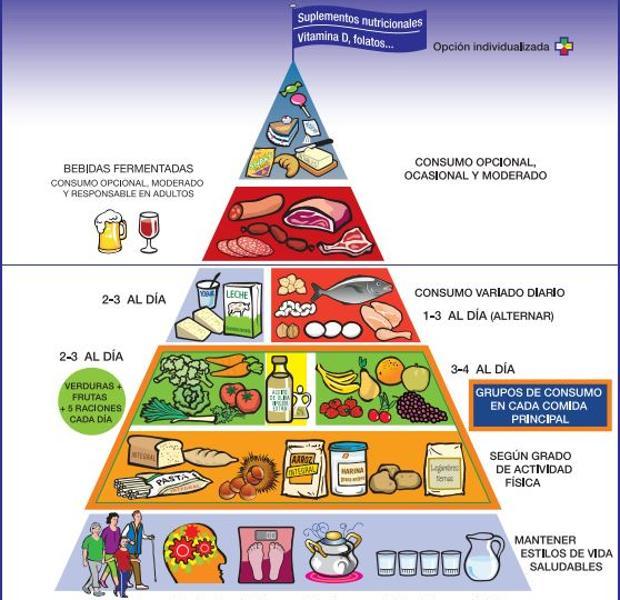Piramide alimenticia 2020 para colorear