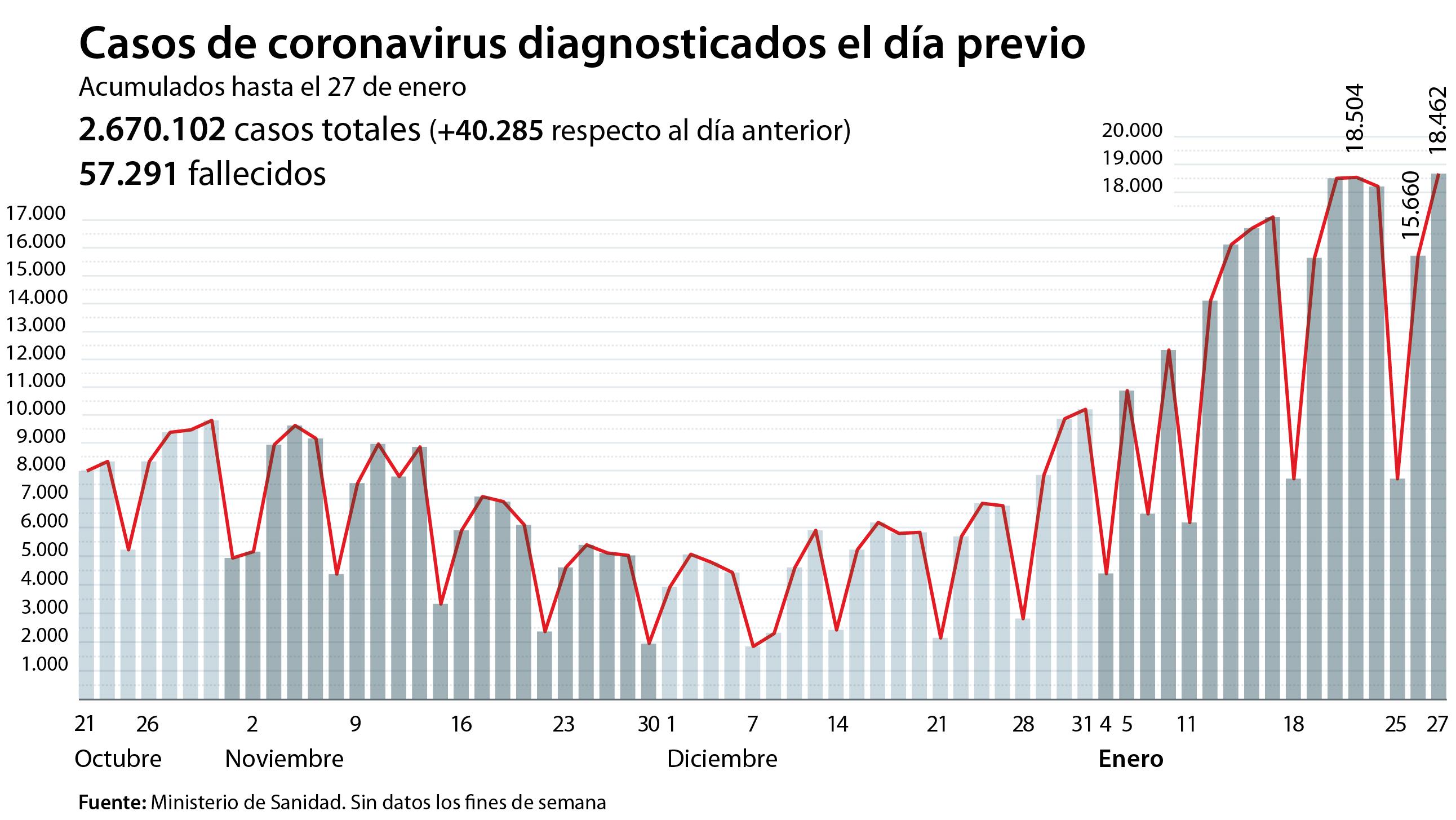 La incidencia acumulada alcanza ya los 900 puntos en España