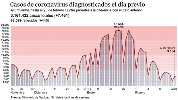 La incidencia acumulada baja del riesgo extremo en España