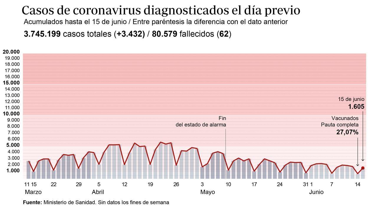 Sanidad notifica 3.432 nuevos contagios y 62 fallecidos este martes