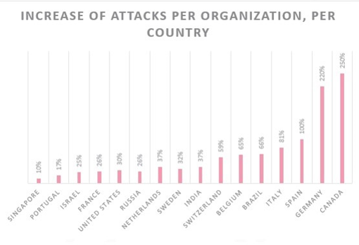 Graph showing the increase in the number of cyber attacks depending on the country