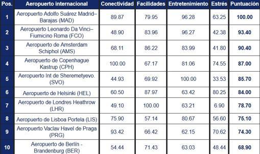 Los 10 aeropuertos con mejor atención al cliente en Europa